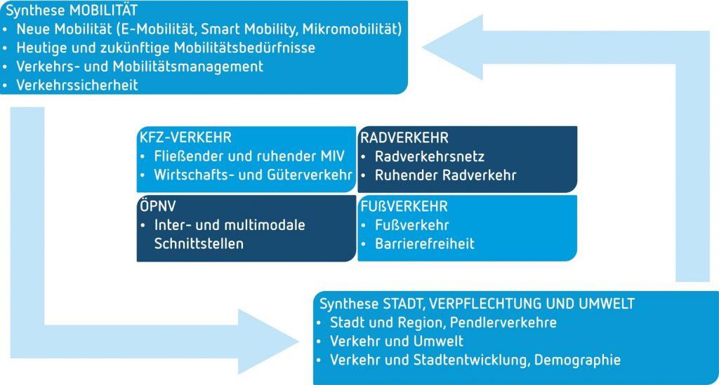 Mobilitätsentwicklungsplan Braunschweig