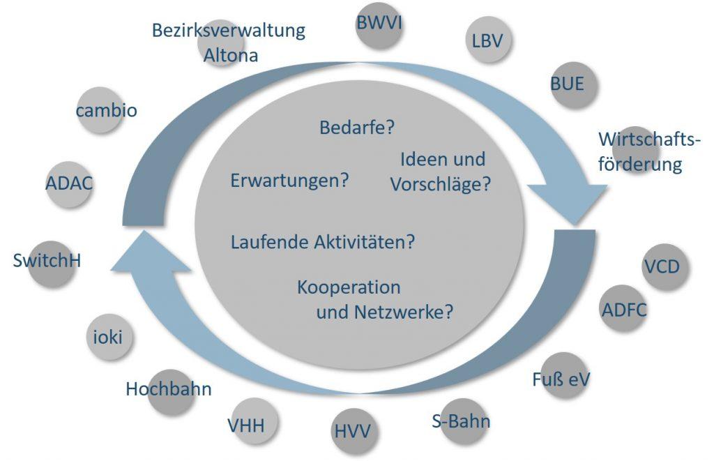 Klimaschutzteilkonzept Mobilität in Hamburg-Altona